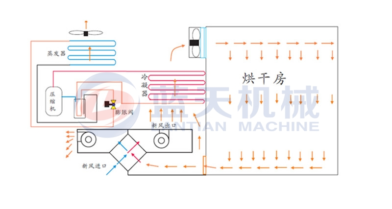 Working principle of our kidney beans dryer machine